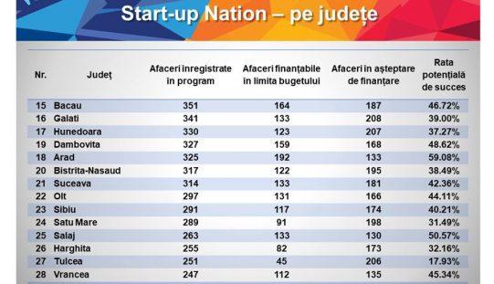 Bistrițenii în bătălia pentru banii start-up nation: multe proiecte dar punctaj mic